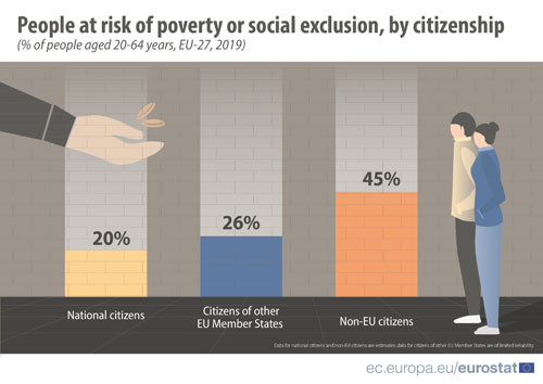Diagramm: People at risk of poverty or social exclusion, by citizenship