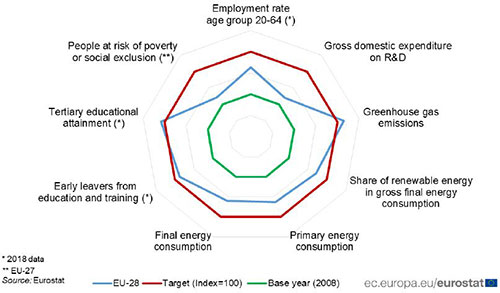 Europe 2020 headline indicators: target values and progress since 2008